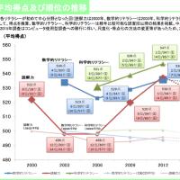 国際学力テストの結果で日本は、読解力低下 科学・数学は改善。