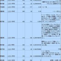 PTAアンケート調査の結果1(役員や委員の負担)