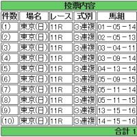 馬券買った(根岸ステークス・シルクロードステークス)