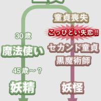 どどどど【ドドド童帝】ちゃうわ!!(遊戯王)