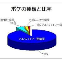 認知症の主な種類とその比率 Q/A Room(A-44)