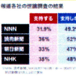 報道各社の世論調査の結果