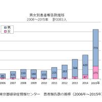 2015年1年分の超えた今年の梅毒(東京都)