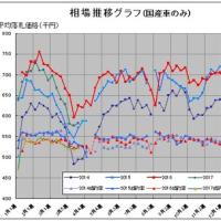 今週の中古車相場動向【vol:418】