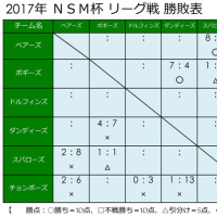 ☆ 4/30 の試合結果 ☆