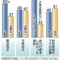 日本が戦後海外で武力行使しなかった理由について、戦争放棄や戦力の不保持を定めた「憲法九条があったからだ」とする回答は75%!共同通信世論調査