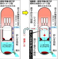 3号機圧力容器底部の温度が低下