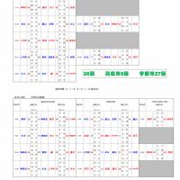 [大会結果]第18回高松市・宇部市ミニバス交流親善大会