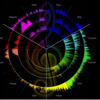 声紋心理分析★声から何が判るの?