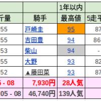自宅WINS(10/9) 6R〜11R