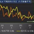 景気点検:首都圏マンション価格、下落継続を予想
