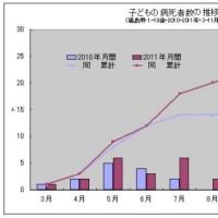 福島で子供の病死が増えている