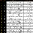 ■ イギリスGP:FP1はボッタスがトップ、メルセデス1-2タイム 【 F1 】