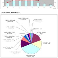 タグ別・月間いろいろ調査MikuMikuDance 2017年3月うp分編