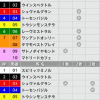 3/19【阪神大賞典[GⅡ]】[3連単]的中!予感