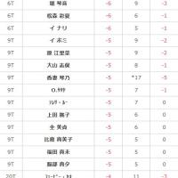 2016ノブタレディス 3日目速報11:12 鈴木愛、笠りつ子、キムハヌル-9でトップ、松森は-6