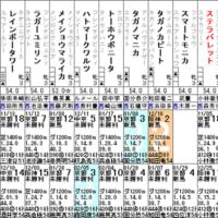【ステラバレット】正直、微妙か… 2/18京都 3歳未勝利・出走確定