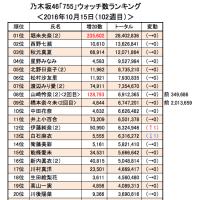 乃木坂46「755」10/15(102週目)<ウォッチ&フォロー数ランキング>