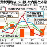 「増税=財政再建」と信じる馬鹿ものどもへ 田村秀男