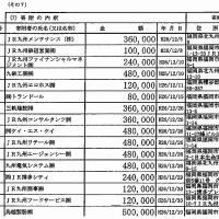 JR九州グループから企業献金 6000万円 2000年~14年 今村復興相 半分超を依存新幹線整備推進 問われる関係