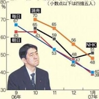 �� Ok'ed rating for the Abe Cabinet became 46.6%, and has Done the minimum��ջٻ�Ψ�����������Ǻ��㡡