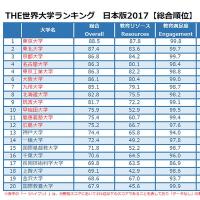 初の日本の大学のランキング/どうなる日本経済
