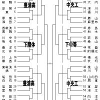 【速報】県選手権大会の組合せ
