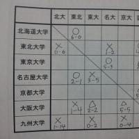 2014/12/16 七帝戦 VS名古屋大学