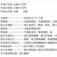 橋下大阪府知事時代から大阪府の仕事が急増した藤原工業