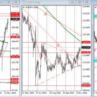 11月21日からの計画   米国債高、ドル高、円安、資源国通貨安