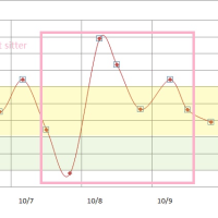 10月3日から9日までの血糖値