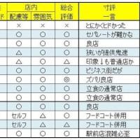 都内+千葉県内の「いきなりステーキ」を評価(査定)してみた