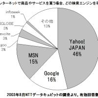 SEO対策セミナー:ネットビジネス成功のカギは、検索エンジン対策にあり【1】