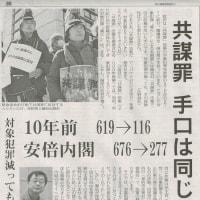 #akahata 共謀罪 手口は同じ/10年前 619→116・安倍内閣 676→277・・・今日の赤旗記事
