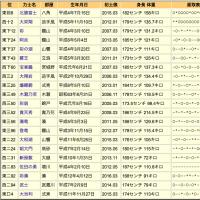 平成29年 大相撲初場所 千秋楽 <埼玉県出身力士勝敗表付>