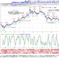 公開中■(会員限定) ゴールド 週足分析http://www.hoxsin.co.jp/hadoutenbou/focus/1602/gc02162.pdf