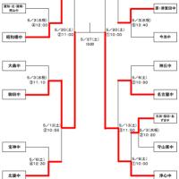 ★名古屋市総合体育大会 ラグビー大会結果(~5/20)★