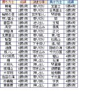 大相撲03月場所9日目