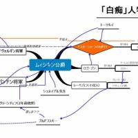 「白痴」読書メモ (再ー⑧) ~ 「白痴」人物相関図を作成!