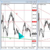 9月26日からの計画   日銀とFOMCを通過しても膠着状態から脱せず