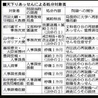 文部科学省幹部が早稲田大学への再就職など、天下り問題に、前川事務次官も関与。違法10件7人を処分