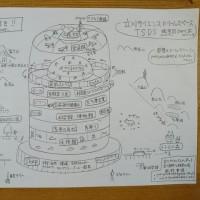 立川サイエンスひとネット 今後の方向