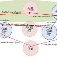 日本におけるLinked Dataの課題と現状(その3)
