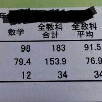 1学期中間テスト 成績