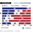 これは面白いです! → 新聞読者別の「安倍政権支持率」と「小池知事支持率」を比較