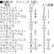 「クイーンS」(GⅢ)の強運馬事前チェック!