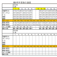 今朝の東京のお天気:晴れ?、10月の温度統計(中間報告)