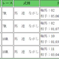 的中!930円緑風ステークス・葵ステークス・京都7R