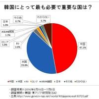 【韓国民1万人調査「韓国に一番必要でない国はどこですか?」】 今こそ日本政府は『日韓通貨スワップを永久にしない』と宣言するべきだ!