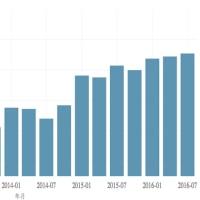 政治家は、空論的数字がお好き!名目GDPと実質GDP。